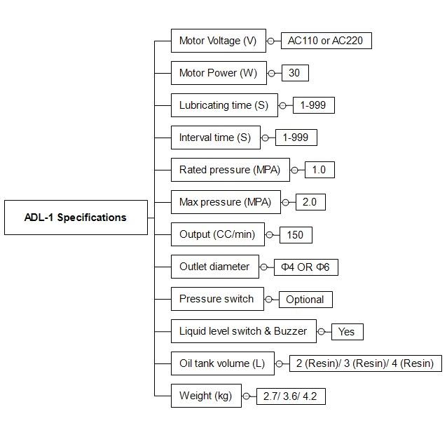 ADL1技术参数