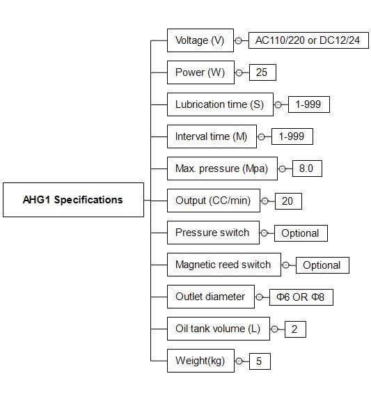 AHG1技术参数