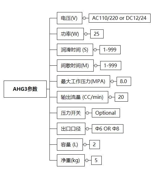 AHG3-技术参数