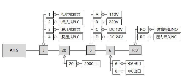 AHG3-订购代码