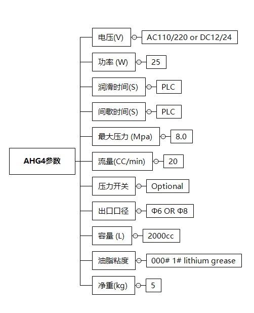 AHG4技术参数