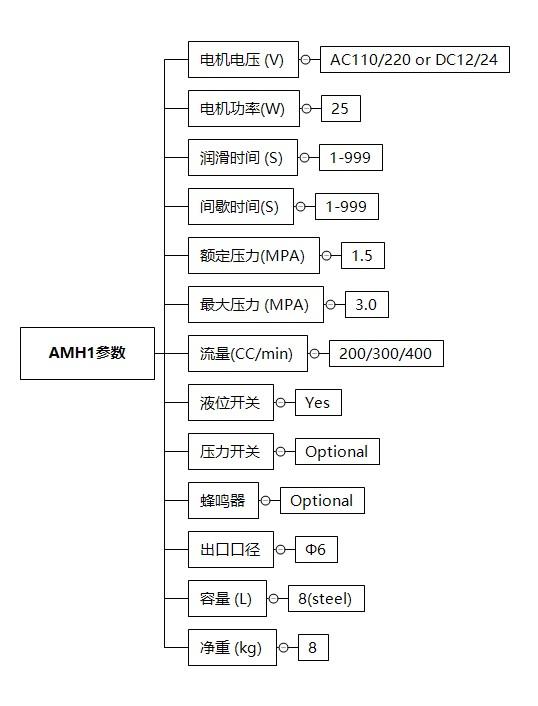 AHM1技术参数