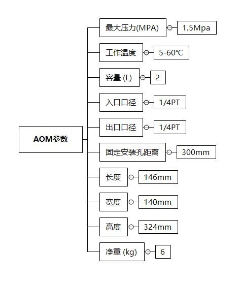 AOM技术参数
