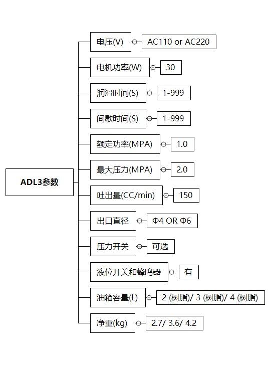 ADL3-3L技术参数