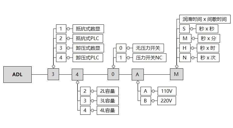 ADL3-3L订购代码
