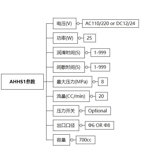 AHGS1技术参数