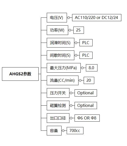 AHGS2技术参数