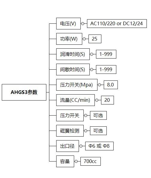 AHGS3技术参数