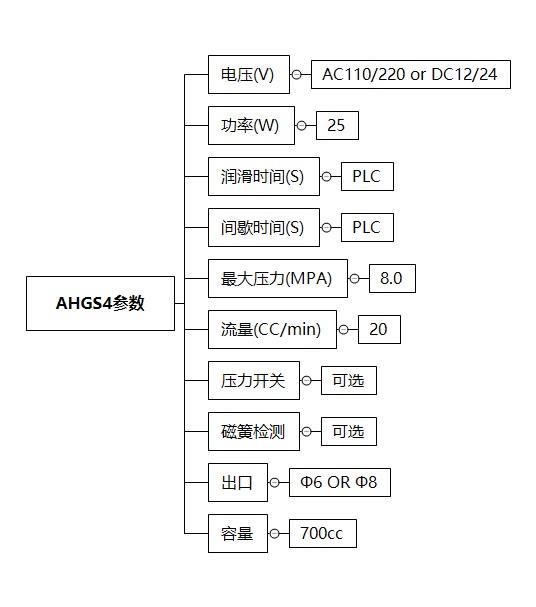AHGS4技术参数