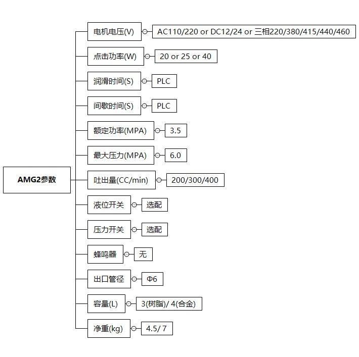 AMG2-技术参数