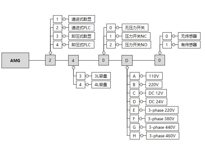 AMG2订购代码