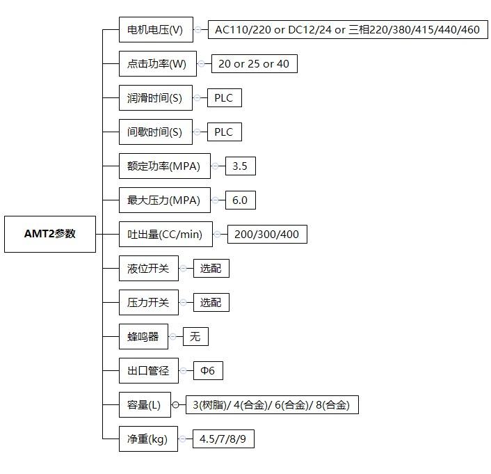 AMT2-技术参数
