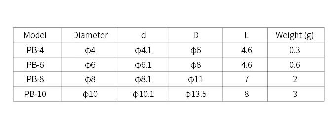 PB规格参数